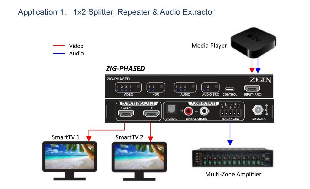 ZIG-PHASED Splitter/Repeater/Audio Extractor Diagram