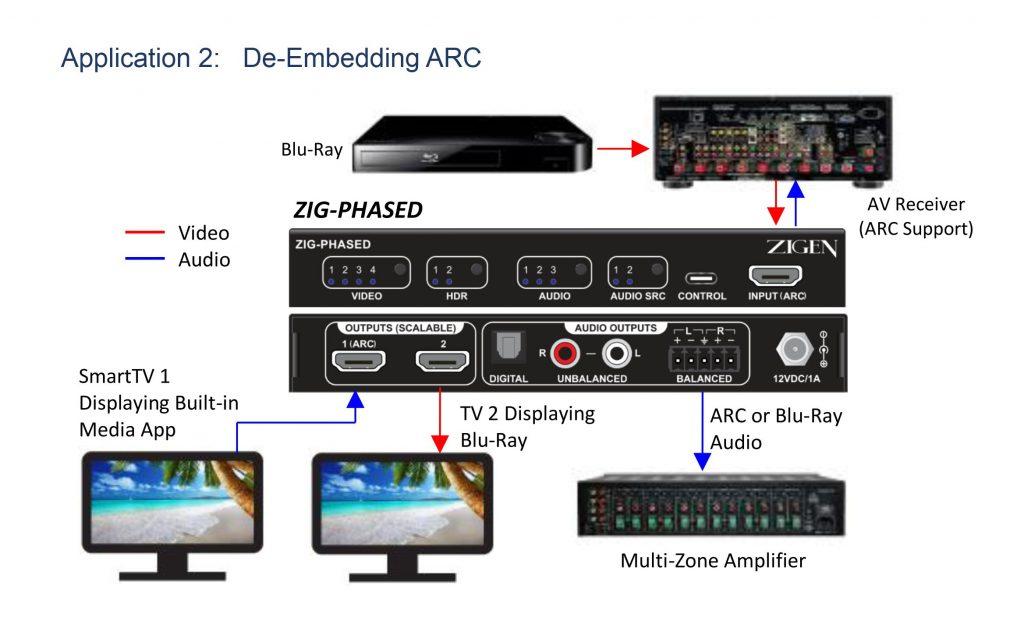 ZIG-PHASED De-embedding ARC Diagram